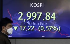 [오후 주식시장은]인플레이션 부담 속, 코스피 3,000선 두고 등락