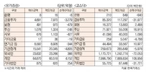 [표]유가증권 코스닥 투자주체별 매매동향(10월 18일)