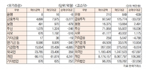 [표]유가증권 코스닥 투자주체별 매매동향(10월 18일-최종치)