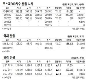 [표]코스피200지수 국채·달러 선물 시세(10월 18일)