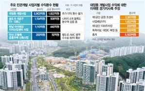 성남 기부채납 포함 '수익 뻥튀기'…하남은 지분 20%로 사업익 40% 환수