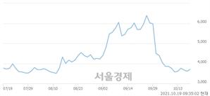 <유>인스코비, 3.18% 오르며 체결강도 강세 지속(214%)