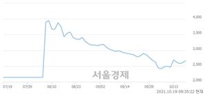 <코>한화플러스제1호스팩, 전일 대비 9.20% 상승.. 일일회전율은 4.74% 기록