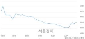 <코>한화플러스제2호스팩, 매수잔량 383% 급증