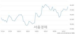 <코>이엔드디, 전일 대비 7.39% 상승.. 일일회전율은 3.74% 기록