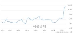 <코>우리기술투자, 4.15% 오르며 체결강도 강세로 반전(118%)