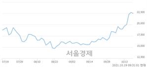 <코>위지윅스튜디오, 장중 신고가 돌파.. 23,400→23,600(▲200)
