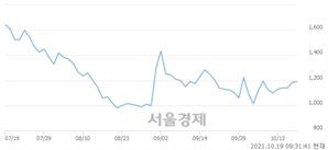 <코>솔고바이오, 전일 대비 7.59% 상승.. 일일회전율은 5.44% 기록