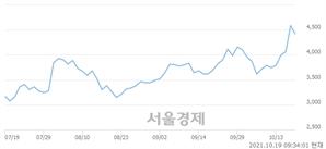 <코>3S, 매도잔량 487% 급증