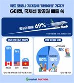 위드 코로나 기대감에…국제선 항공권 매출 '쑥'