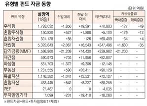[표]유형별 펀드 자금 동향(10월 18일)