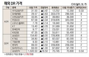 [표]해외DR 가격(10월 19일)