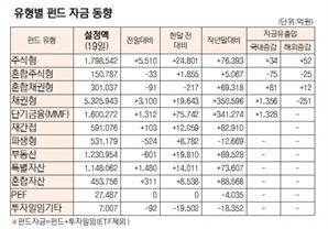 [표]유형별 펀드 자금 동향(10월 19일)