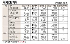 [표]해외DR 가격(10월 20일)