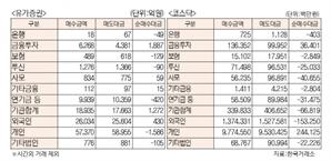 [표]유가증권 코스닥 투자주체별 매매동향(10월 21일)