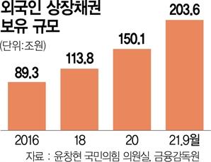 [단독] 차이나머니 등 亞자금, 韓 상장채권 100조 샀다