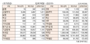 [표]유가증권 코스닥 투자주체별 매매동향(10월 21일-최종치)