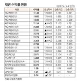[표]채권 수익률 현황(10월 21일)