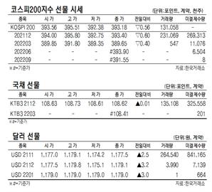 [표]코스피200지수 국채·달러 선물 시세(10월 21일)