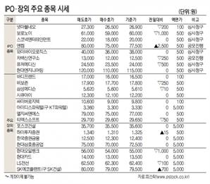 [표]IPO장외 주요 종목 시세(10월 21일)