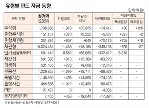 [표]유형별 펀드 자금 동향(10월 20일)