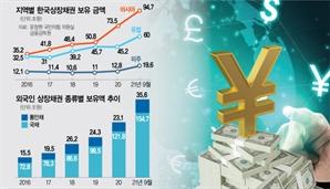 外人물량 20~30%가 중화권...투자이익 넘어 '외교 지렛대' 포석