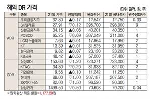 [표]해외DR 가격(10월 21일)