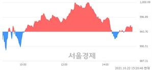 오후 3:20 현재 코스닥은 43:57으로 매수우위, 매도강세 업종은 디지털컨텐츠업(0.08%↑)
