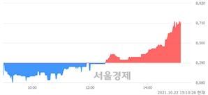 <코>파수, 5.19% 오르며 체결강도 강세 지속(297%)