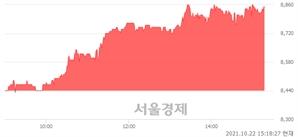 <코>와이엠씨, 4.86% 오르며 체결강도 강세 지속(269%)