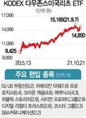 [ETF줌인] 美 리츠에 분산투자 KODEX 다우존스미국리츠(H)…연 수익률 36%
