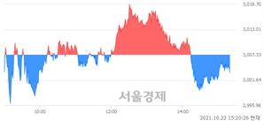 오후 3:20 현재 코스피는 44:56으로 매수우위, 매수강세 업종은 전기가스업(1.93%↓)