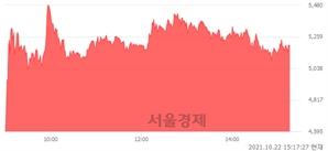 <코>지엔씨에너지, 매도잔량 453% 급증