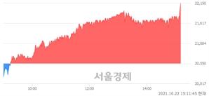 <유>제이에스코퍼레이션, 전일 대비 8.03% 상승.. 일일회전율은 1.72% 기록