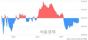 [마감 시황] 개인과 외국인의 동반 매도세.. 코스피 3006.16(▼1.17, -0.04%) 하락 마감