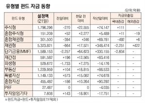 [표]유형별 펀드 자금 동향(10월 21일)