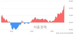 <코>에이스토리, 전일 대비 7.20% 상승.. 일일회전율은 12.48% 기록