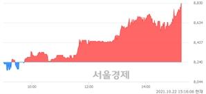 <코>지니언스, 전일 대비 7.04% 상승.. 일일회전율은 2.18% 기록