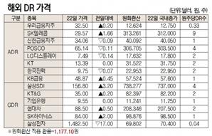 [표]해외DR 가격(10월 22일)