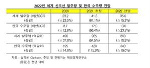 """'슈퍼사이클'이라더니…""""내년 신조선 발주 감소, 한국 수주도 줄 전망"""""""