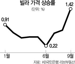 서울 빌라 매매가 월상승률 1%대로 치솟아…강북권 3억원 돌파