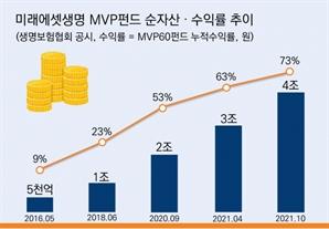 미래에셋생명, 변액보험 MVP펀드 순자산 4조원 돌파