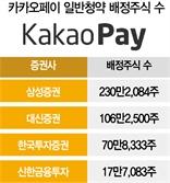 """""""다중 호재"""" vs """"고평가""""…카카오페이 25일부터 일반 청약"""