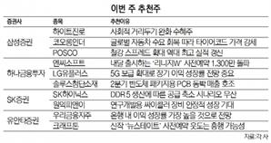 [이번주 추천주] '위드 코로나' 하이트진로 수혜…'리니지W' 엔씨도 주목