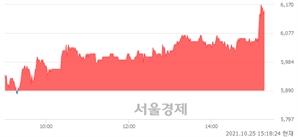 <코>동국S&C, 4.41% 오르며 체결강도 강세 지속(153%)
