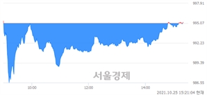 오후 3:20 현재 코스닥은 46:54으로 매수우위, 매도강세 업종은 운송장비·부품업(0.15%↓)