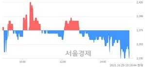 <코>아이씨케이, 장중 신저가 기록.. 2,330→2,325(▼5)