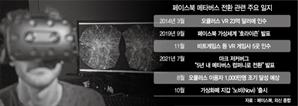 """[글로벌 Why] VR플랫폼 급성장에 선수 친 저커버그…""""이번엔 애플 앞선다"""""""