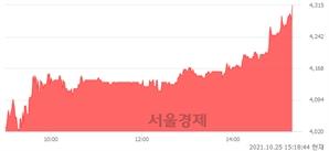 <코>다믈멀티미디어, 전일 대비 7.35% 상승.. 일일회전율은 2.46% 기록