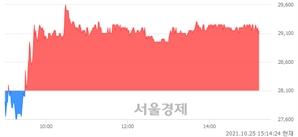 <코>브레인즈컴퍼니, 3.74% 오르며 체결강도 강세 지속(119%)